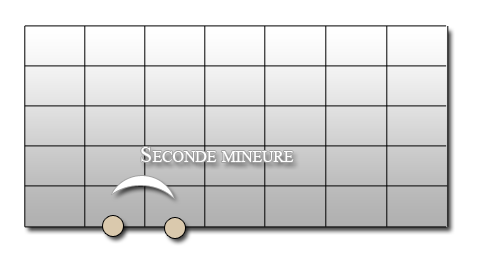 seconde mineure