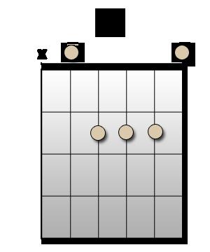 Chord A - Accord LA majeur