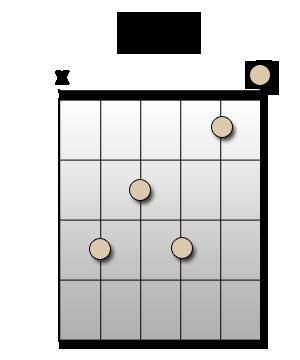 Chord C7 - Accord DO septième