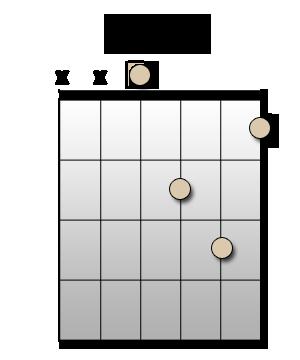 Chord Dm - Accord RE mineur