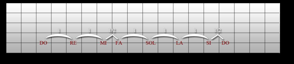 Structure de la gamme majeure sur la guitare