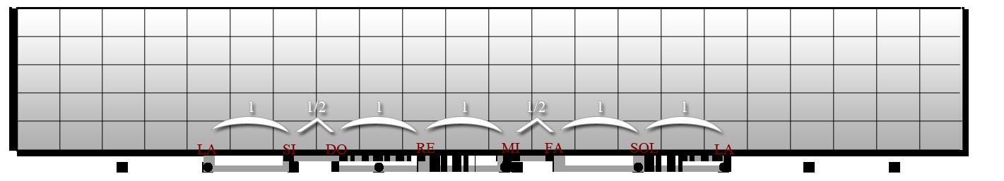 gamme-mineure-naturelle